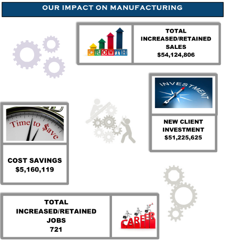 Facts about manufacturing in New Mexico